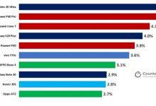 صورة جالكسي نوت 20 ألترا يتصدر قائمة أكثر هواتف الجيل الخامس مبيعًا الفترة الماضية