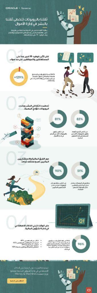 أوراكل: 81% من الناس في السعودية يثقون بالروبوتات أكثر من البشر في إدارة الشؤون المالية - Oracle